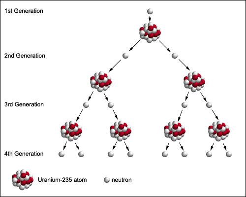 Fission de uranium 238 dating 6
