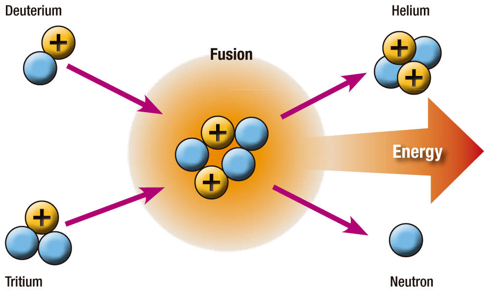 http://energia-nuclear.net/media/fusion_nuclear/nuclear-fusion.jpg